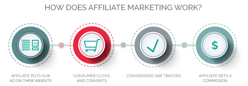 Affiliate Marketing with LiveComfortably - How It Works